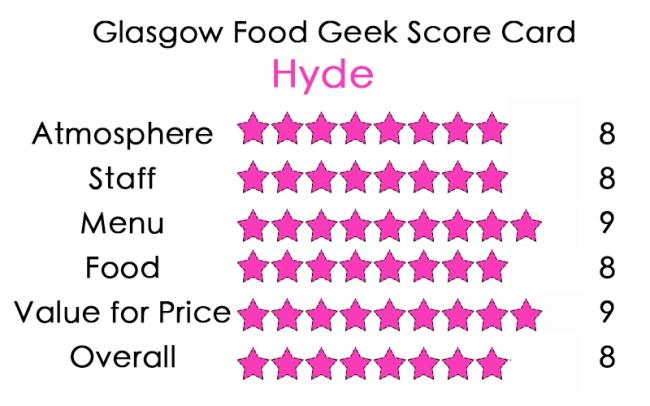 Hyde Score Card
